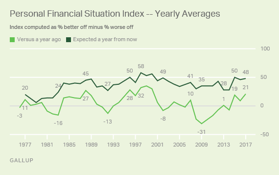 Trend: Personal Financial Situation Index -- Yearly Averages