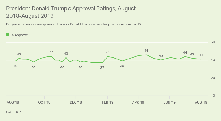 Line graph. Trump approval rating since August 2018, currently 41%.