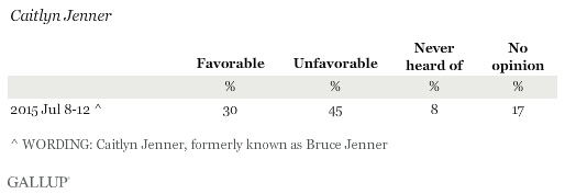 Favorability Ratings of Caitlyn Jenner