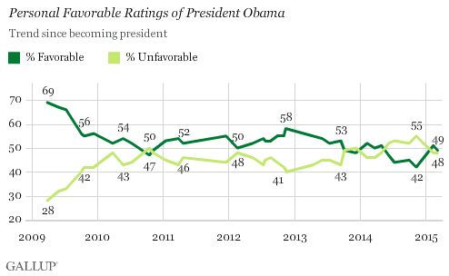 Personal Favorable Ratings of President Obama