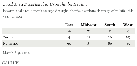 Local Area Experiencing Drought, by Region, March 2014