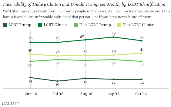Favorability of Hillary Clinton and Donald Trump per Month, by LGBT Identification