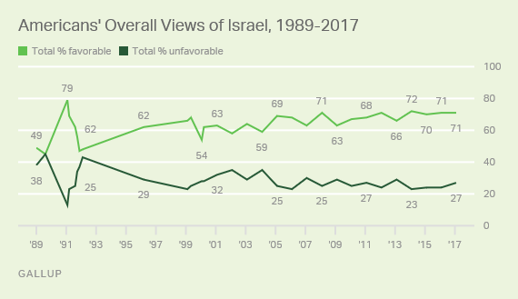 Americans' Overall Views of Israel, 1989-2017