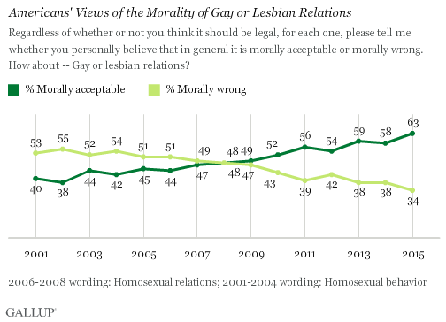 Trend: Americans' Views of the Morality of Gay or Lesbian Relations
