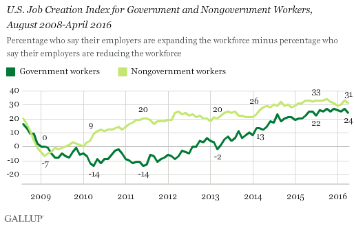 U.S. Job Creation Index for Government and Nongovernment Workers, August 2008-April 2016