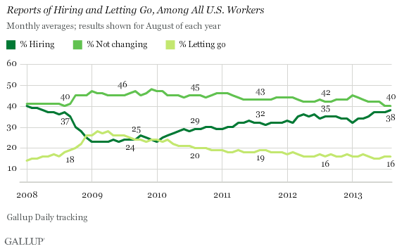 Reports of Hiring and Letting Go, Among All U.S. Workers, 2008-2013