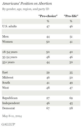 Americans' Position on Abortion