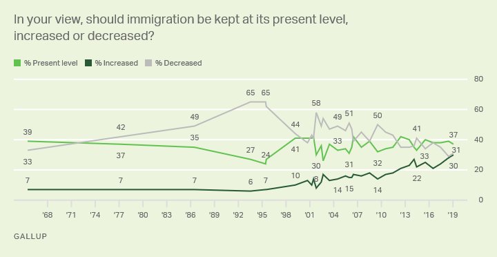 Line graph: Americans' views on what should occur with immigration levels. 2018: 37% kept as is, 31% decreased, 30% increased.