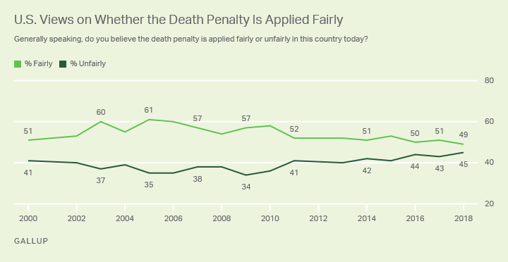 Line graph. Views on fairness of death penalty's application have narrowed, with 49% now saying it's applied fairly, 45% unfairly.