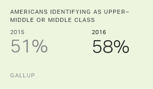 Americans' Identification as Middle Class Edges Back Up