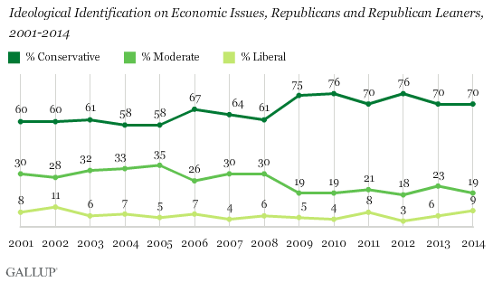 Ideological Identification on Economic Issues, Republicans and Republican Leaners, 2001-2014