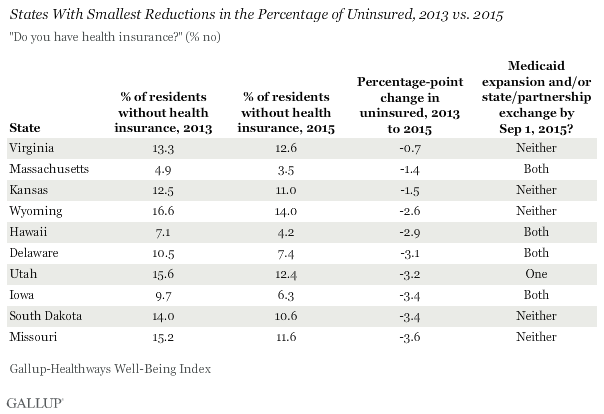 States With Smallest Reductions in the Percentage of Uninsured, 2013 vs. 2015