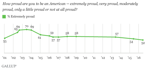 Trend: How proud are you to be an American -- extremely proud, very proud, moderately proud, only a little proud or not at all proud?
