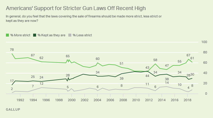 Line graph. Sixty-one percent of Americans support stricter gun control, down from 67% in March.