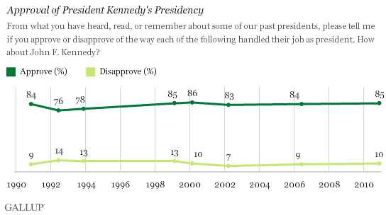 Trend: Approval of President Kennedy's Presidency