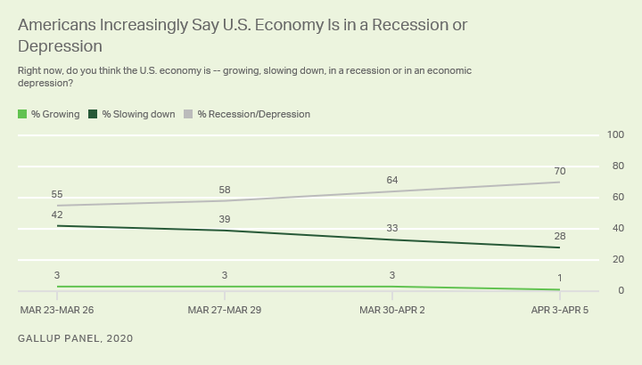 Line graph. 70% of Americans, up from 58% last week, say the U.S. economy is in a recession or depression.