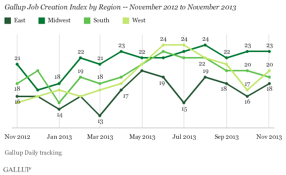 Gallup Job Creation Index by Region -- November 2012 to November 2013
