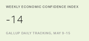 U.S. Economic Confidence Holds Steady at -14