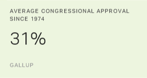US Congressional Approval Averages Weak 17% for 2016