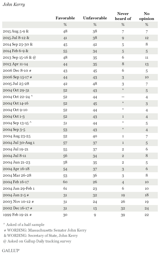Favorability Ratings of John Kerry