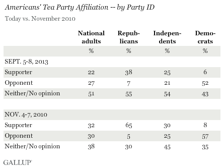 Tea Party Affiliation Sept 2013 vs. Nov. 2010