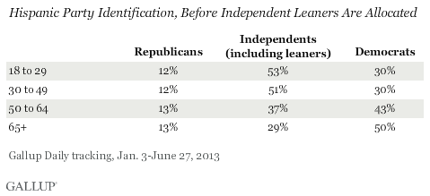 Hispanic Party Identification, Before Independent Leaners Are Allocated, January-June 2013