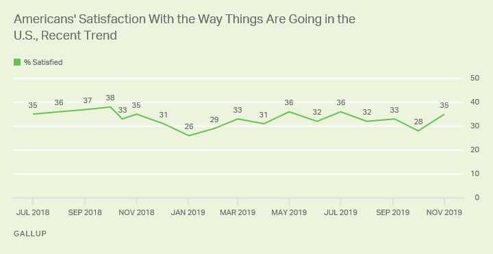 Line graph. Americans' satisfaction with the way things are going in the U.S. is up from 28% in October 2019 to 35% now.