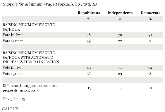 Support for Minimum-Wage Proposals, by Party ID, November 2013