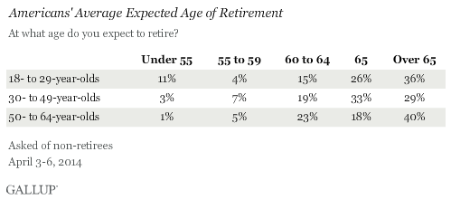 Americans' Expected Age of Retirement