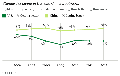 Standard of Living in U.S. and China, 2006-2012