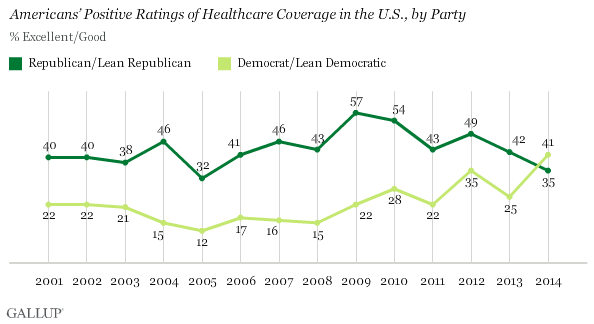 Americans' Positive Ratings of Healthcare Coverage in the U.S., by Party