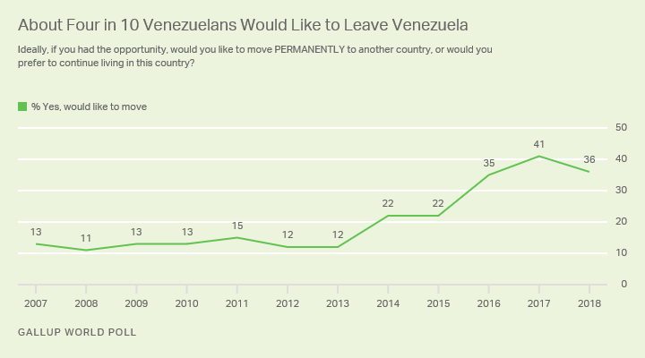 Line graph. Percentage of Venezuelans saying they would like to move permanently to another country.