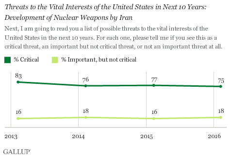 Trend: Threats to the Vital Interests of the United States in Next 10 Years: Development of Nuclear Weapons by Iran