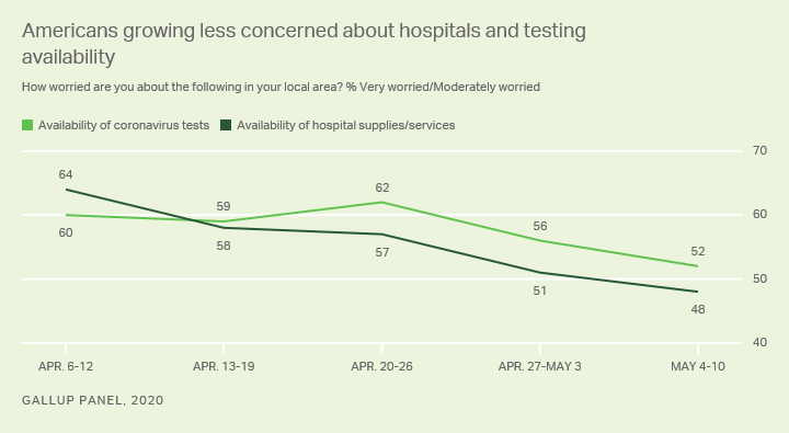 Line graph. Americans' concerns about availability of COVID-19 tests, hospitals.