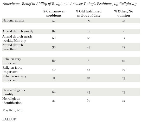 Americans' Belief in Ability of Religion to Answer Today's Problems, by Religiosity