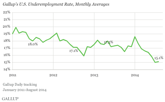 Gallup U.S. Underemployment Rate Trend