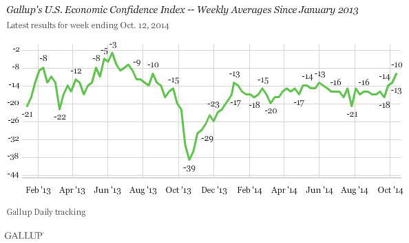 Gallup's U.S. Economic Confidence Index -- Weekly Averages Since January 2013