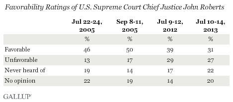 Trend: Favorability Ratings of U.S. Supreme Court Chief Justice John Roberts