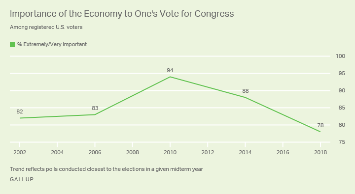 Line chart. Importance of the economy in vote for Congress, from 2002 to present. It is currently 78%, the low since 2002.