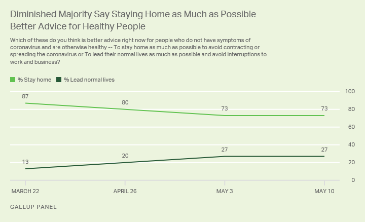Line graph. A diminished majority of 73% say the better advice for healthy people is to stay-at-home as much as possible.