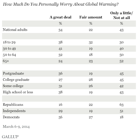 How Much Do You Personally Worry About Global Warming? March 2014 results