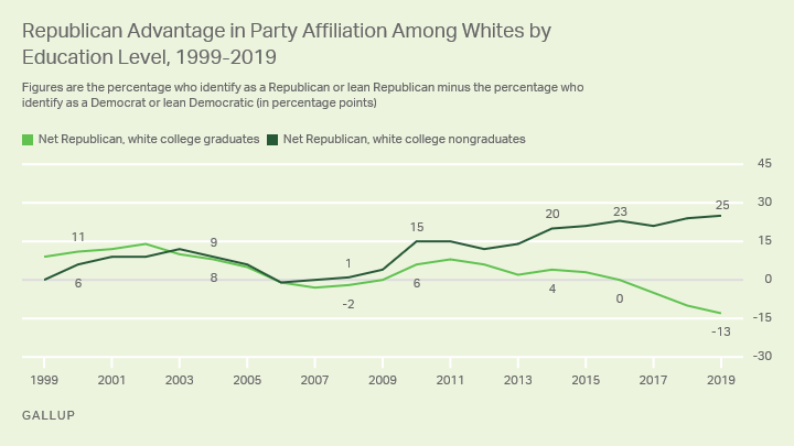 Line graph. After being similar for many years, white college graduates' and nongraduates' party preferences have diverged.