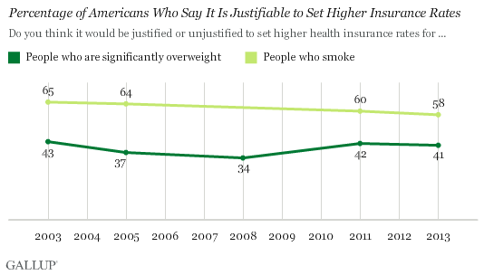 Trend: Percentage of Americans Who Say It Is Justifiable to Set Higher Insurance Rates