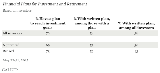 Financial Plans for Investment and Retirement