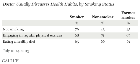 Doctor Usually Discusses Health Habits, by Self-Reported Current Weight Situation, July 2013