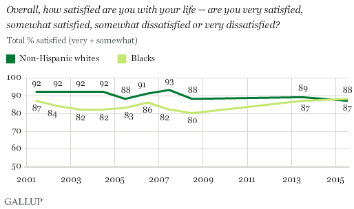Trend among U.S. whites and blacks: Overall, how satisfied are you with your life -- are you very satisfied, somewhat satisfied, somewhat dissatisfied, or very dissatisfied?