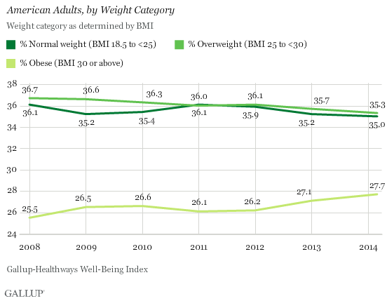 American Adults, by Weight Category
