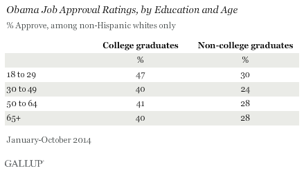Obama Job Approval Ratings, by Education and Age