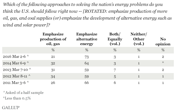Which of the following approaches to solving the nation's energy problems do you think the U.S. should follow right now -- [ROTATED: emphasize production of more oil, gas, and coal supplies (or) emphasize the development of alternative energy such as wind and solar power]?