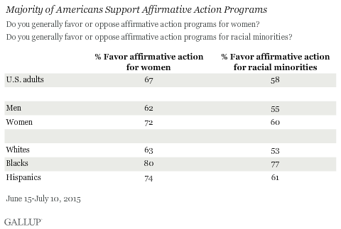 disadvantages of affirmative action